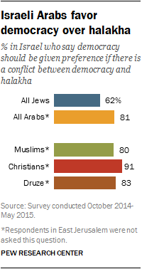 Israeli Arabs favor democracy over halakha