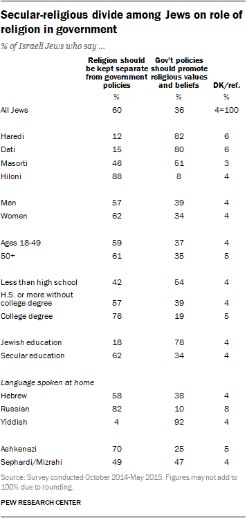 Secular-religious divide among Jews on role of religion in government