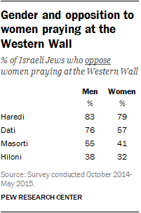 Gender and opposition to women praying at the Western Wall