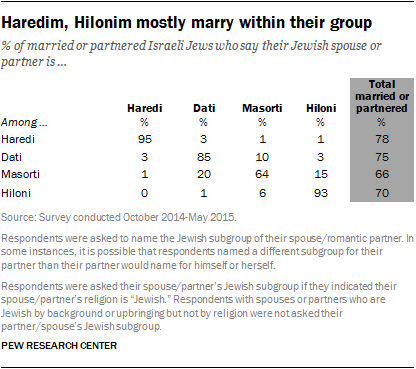 Haredim, Hilonim mostly marry within their group