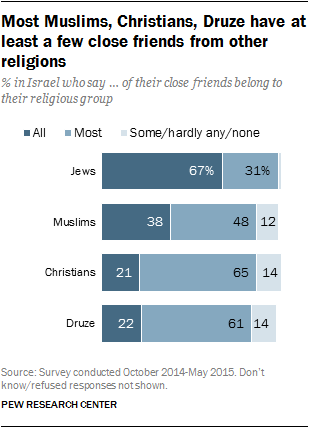 Most Muslims, Christians, Druze have at least a few close friends from other religions
