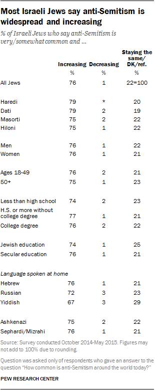 Most Israeli Jews say anti-Semitism is widespread and increasing