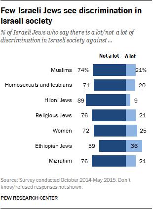 Few Israeli Jews see discrimination in Israeli society