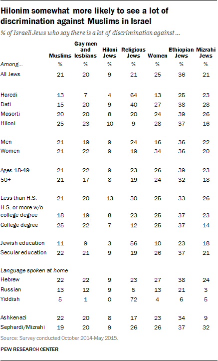 Hilonim somewhat more likely to see a lot of discrimination against Muslims in Israel