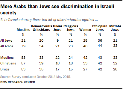 More Arabs than Jews see discrimination in Israeli society