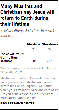 Many Muslims and Christians say Jesus will return to Earth during their lifetime