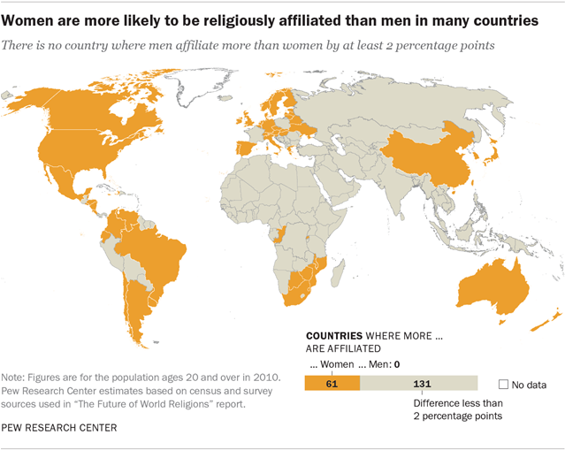 The Gender Gap In Religion Around The World Pew Research Center - World population religion 2016