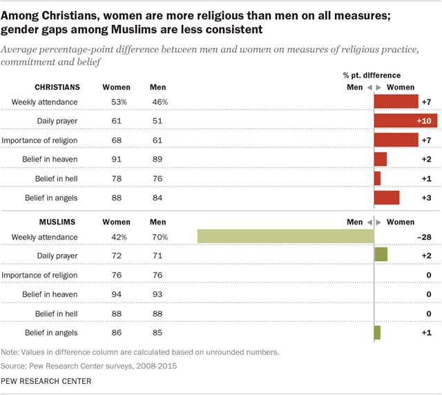 The Gender Gap In Religion Around The World Pew Research Center - Top religions 2016