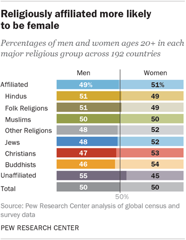 Religiously affiliated more likely to be female