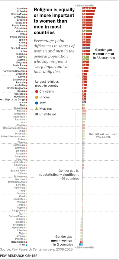 Religion is equally or more important to women than men in most countries