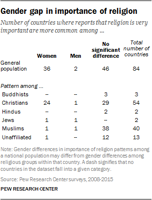 Gender gap in importance of religion