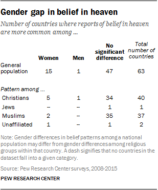 Similar shares of men and women profess belief in heaven