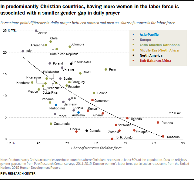 In predominantly Christian countries, having more women in the labor force is associated with a smaller gender gap in daily prayer