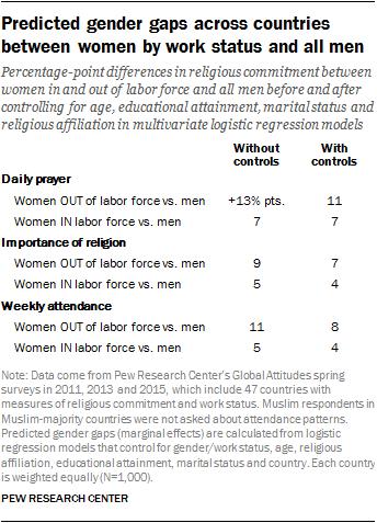 Predicted gender gaps across countries between women by work status and all men