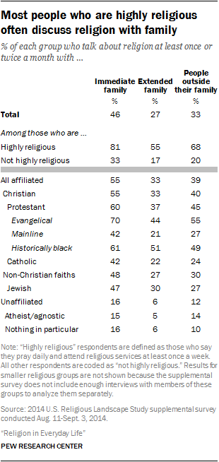 Most people who are highly religious often discuss religion with family