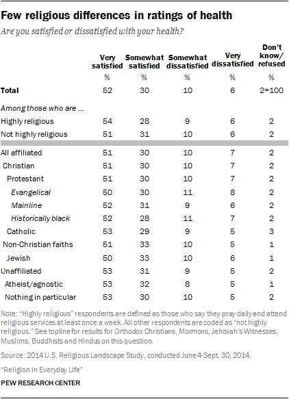 Few religious differences in ratings of health