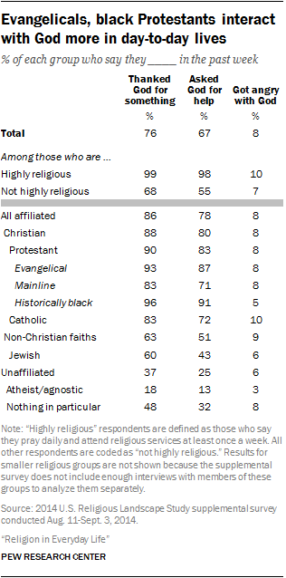 Evangelicals, black Protestants interact with God more in day-to-day lives