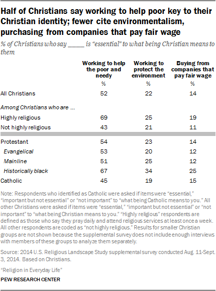 Half of Christians say working to help poor key to their Christian identity; fewer cite environmentalism, purchasing from companies that pay fair wage