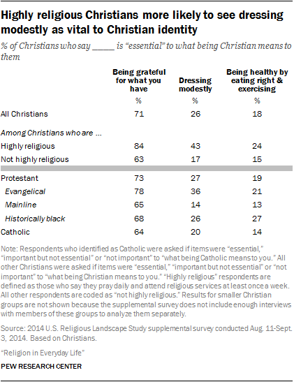 Highly religious Christians more likely to see dressing modestly as vital to Christian identity