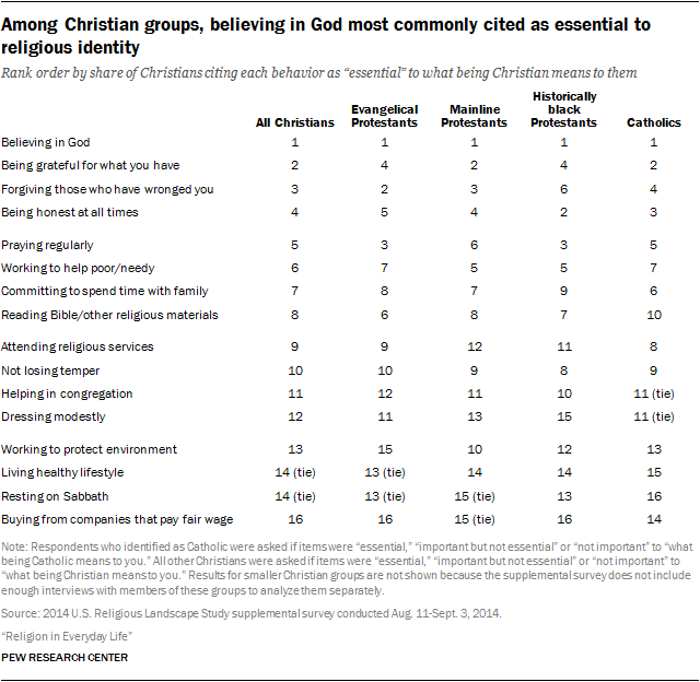 Among Christian groups, believing in God most commonly cited as essential to religious identity