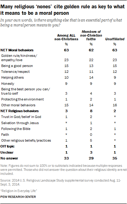 Many religious 'nones' cite golden rule as key to what it means to be a moral person