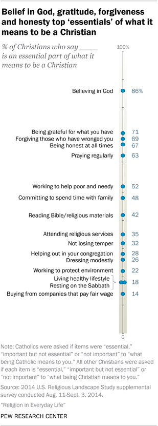 Belief in God, gratitude, forgiveness and honesty top 'essentials' of what it means to be a Christian
