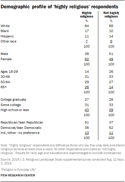 Demographic profile of 'highly religious' respondents