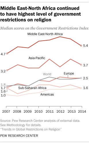 Middle East-North Africa continued to have highest level of government restrictions on religion