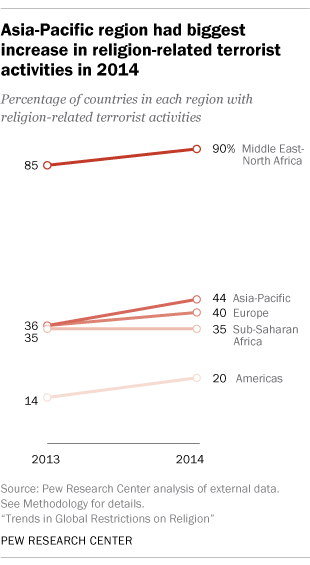 Asia-Pacific region had biggest increase in religion-related terrorism in 2014