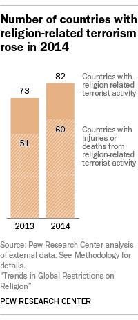 Number of countries with religion-related terrorism rose in 2014