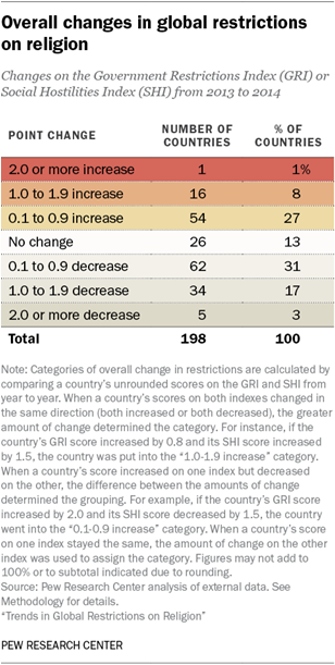 Overall changes in global restrictions on religion
