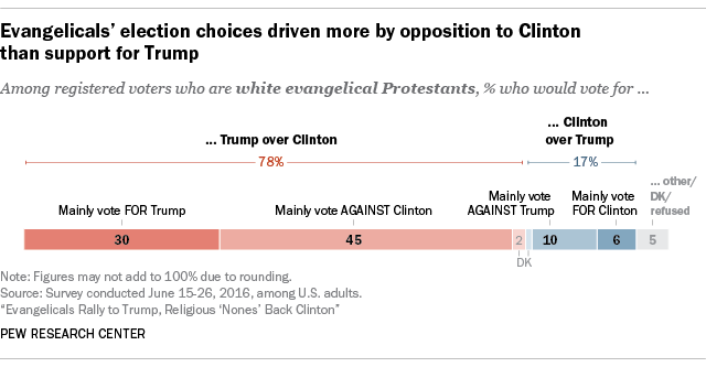 Evangelicals' election choices driven more by opposition to Clinton than support for Trump