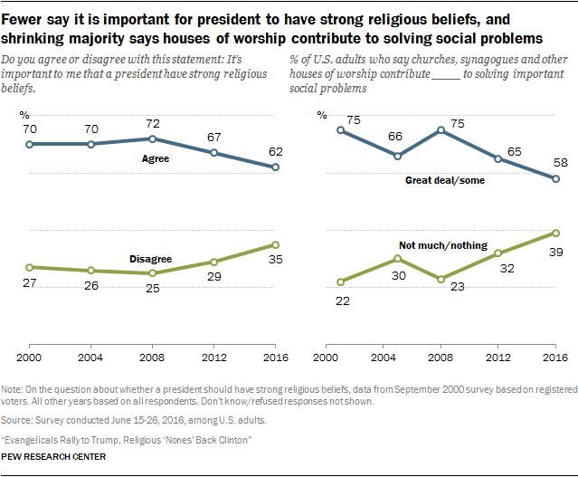 Fewer say it is important for president to have strong religious beliefs, and shrinking majority says houses of worship contribute to solving social problems