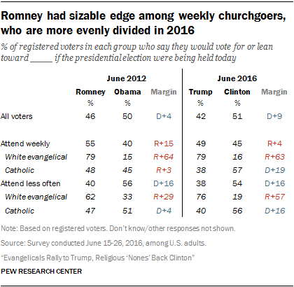 Romney had sizable edge among weekly churchgoers, who are more evenly divided in 2016