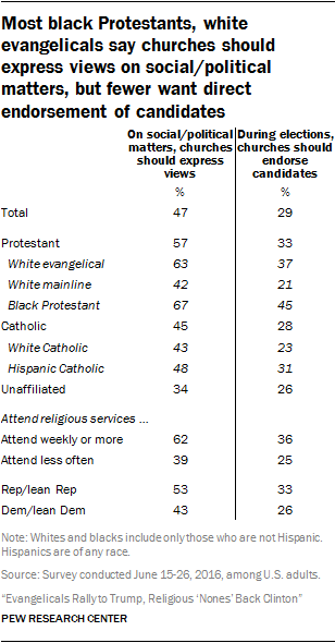 Most black Protestants, white evangelicals say churches should express views on social/political matters, but fewer want direct endorsement of candidates
