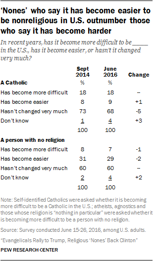 'Nones' who say it has become easier to be nonreligious in U.S. outnumber those who say it has become harder