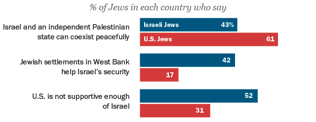 american and i jews twin portraits from pew research center  like jews in the united states jews in are deeply divided over settlement construction in the west bank which palestinians view as an obstacle to