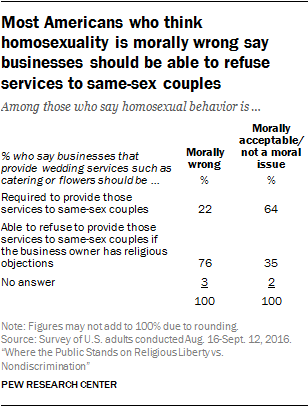 Most Americans who think homosexuality is morally wrong say businesses should be able to refuse services to same-sex couples