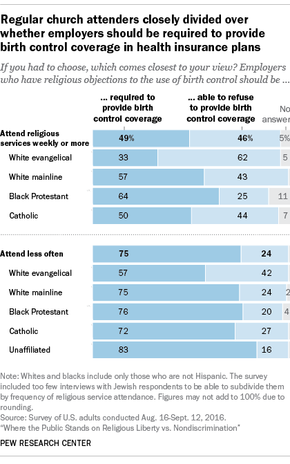 most say birth control should be covered by employers  regardless of religious objections