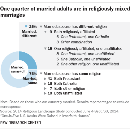 Us adults marry multiple
