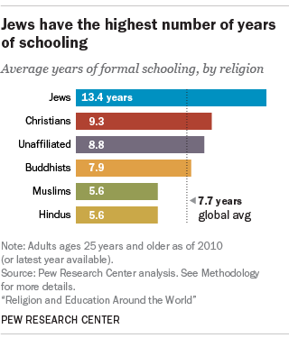 Jews have the highest number of years of schooling