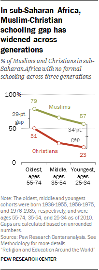 In sub-Saharan Africa, Muslim-Christian schooling gap has widened across generations
