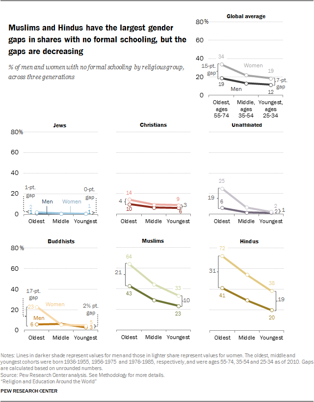 Muslims and Hindus have the largest gender gaps in shares with no formal schooling, but the gaps are decreasing