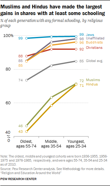 Muslims and Hindus have made the largest gains in shares with at least some schooling