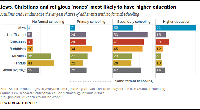 Religion And Education Around The World Pew Research Center - Top 3 religions