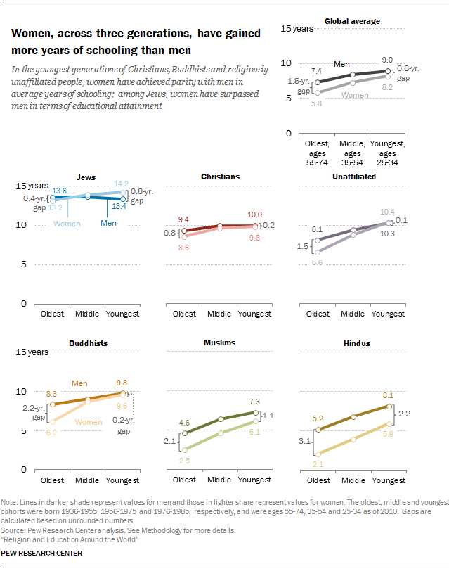 Women, across three generations, have gained more years of schooling than men