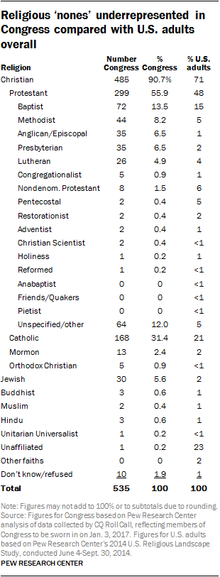 Religions 'nones' underrepresented in Congress compared with U.S. adults overall