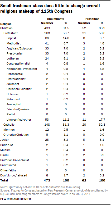 Small freshman class does little to change overall religious makeup of 115th Congress