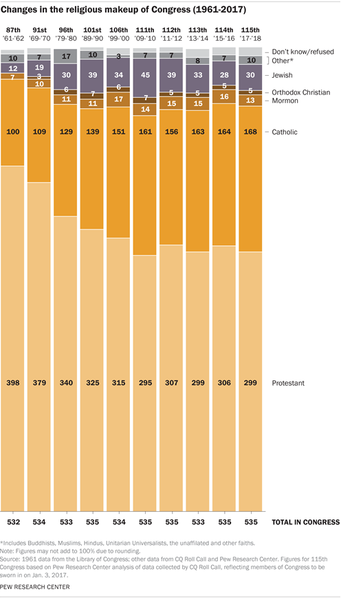 Changes in the religious makeup of Congress (1961-2017)