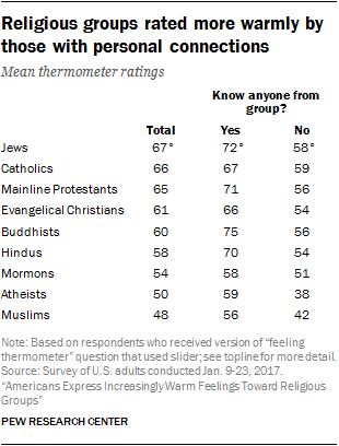 Religious groups rated more warmly by those with personal connections